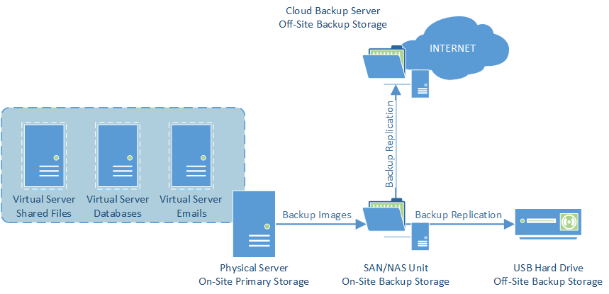 Backup Methodology Infographic